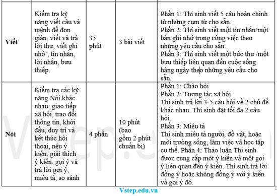 Cấu trúc đề thi tiếng Anh A2 người lớn kỹ năng Viết - Nói