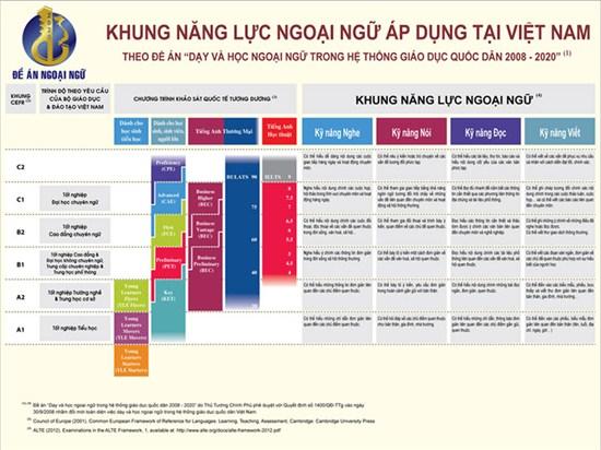 Trình độ theo khung năng lực ngoại ngữ 6 bậc